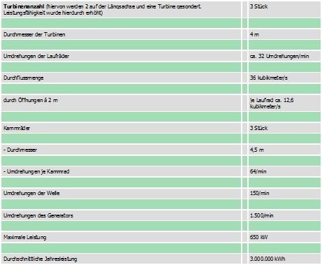 technische Daten©Einheitsgemeinde Hambühren